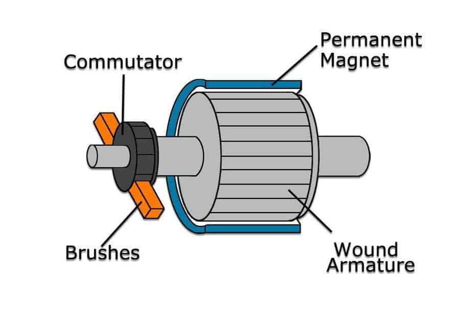 The Beginner's Guide to Drone Motor Essentials - Drone Omega